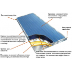Работа плоского солнечного коллектора